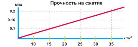 Купить все украине для шумоизоляции автомобиля в